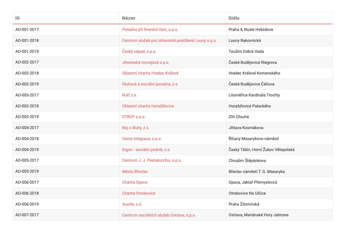 Seznam akreditovaný osob na stránkách ministerstva