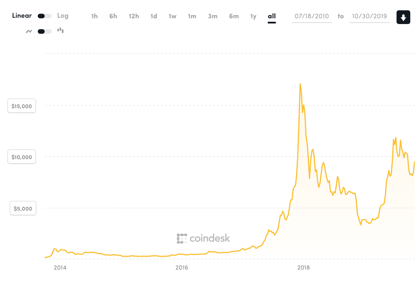 Kurz Bitcoinu od roku 2014 do roku 2019