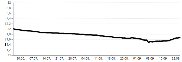 Vývoj ceny nafty v ČR