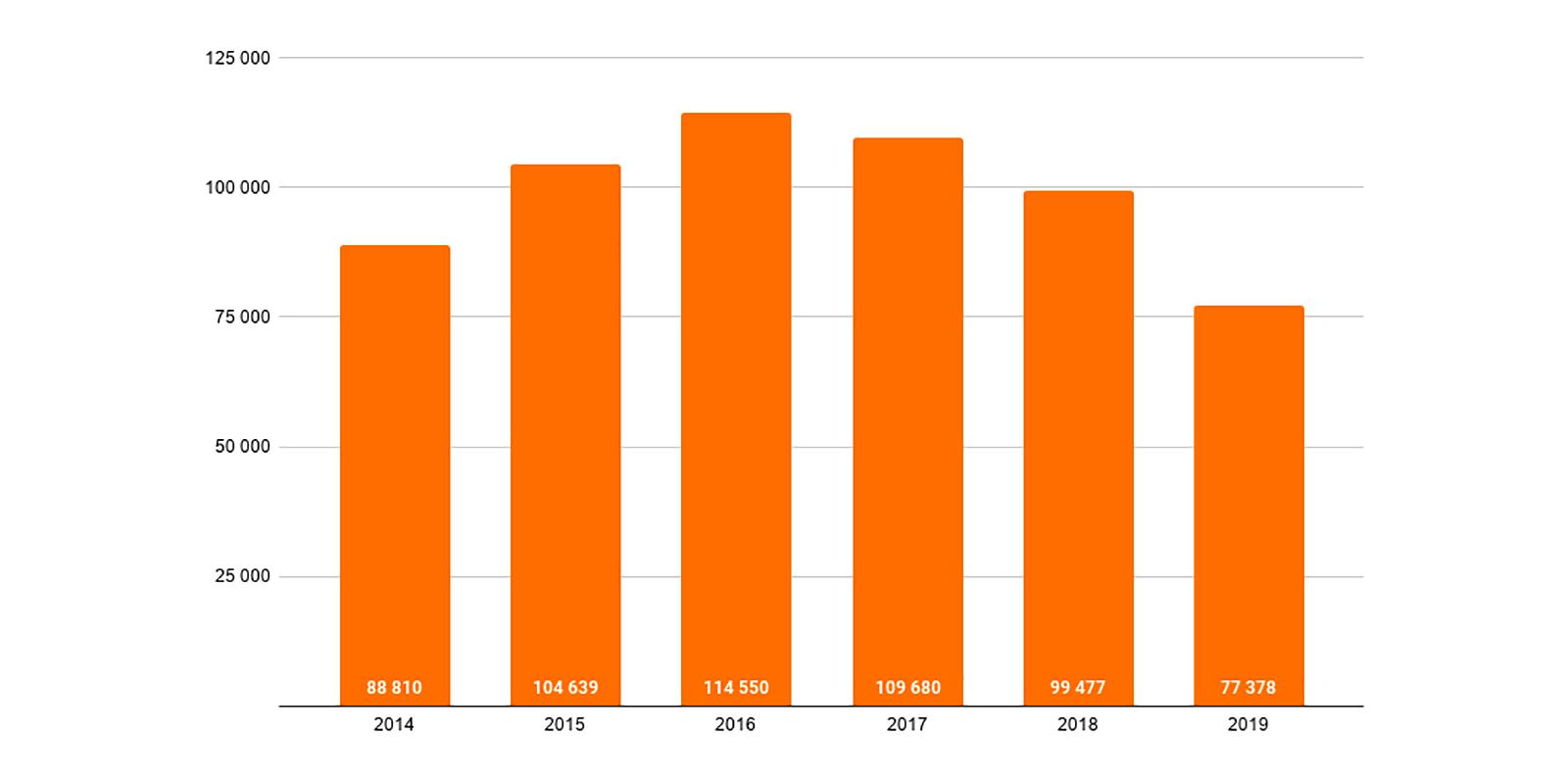 Graf vývoje počtu hypoték za 5 let