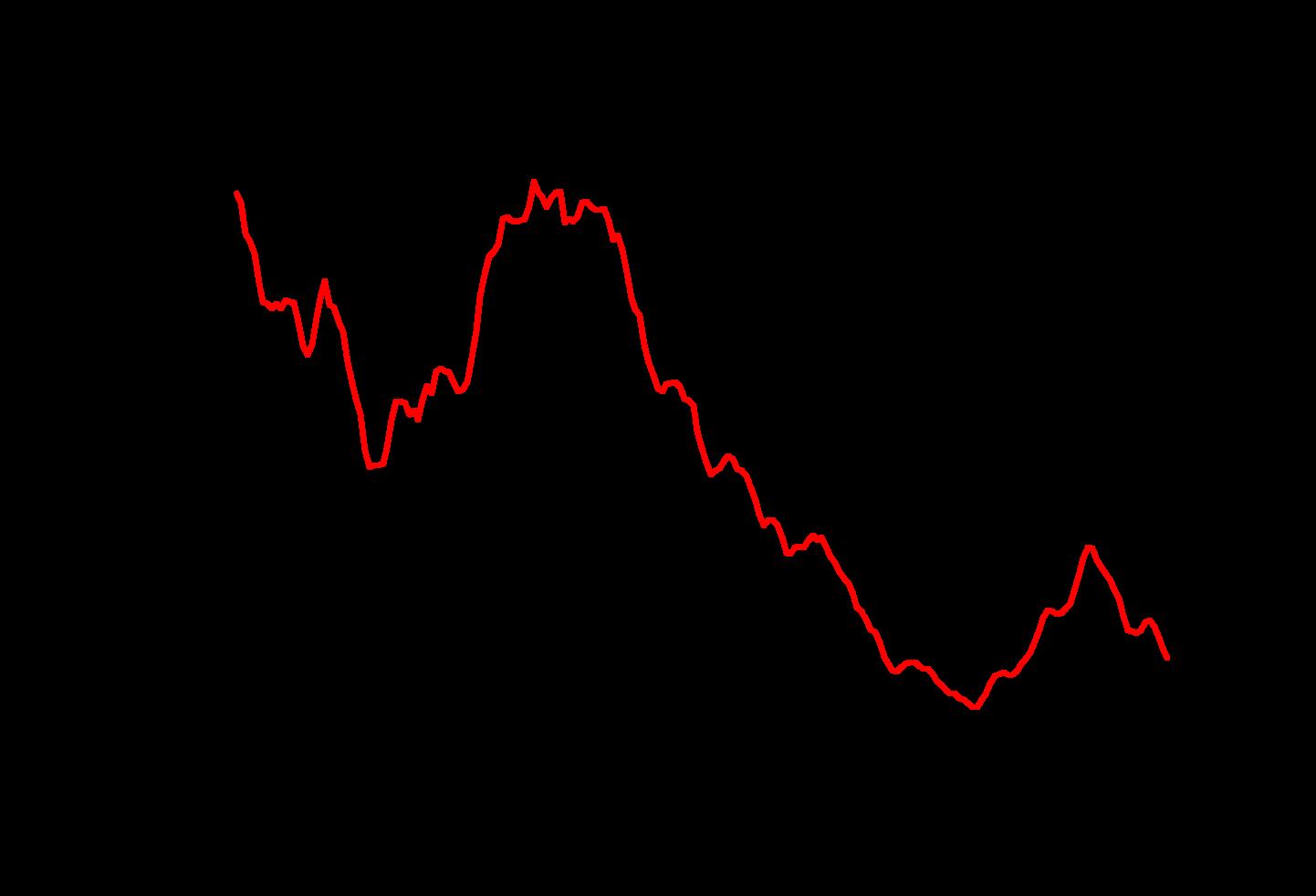Hypoindex červenec 2020