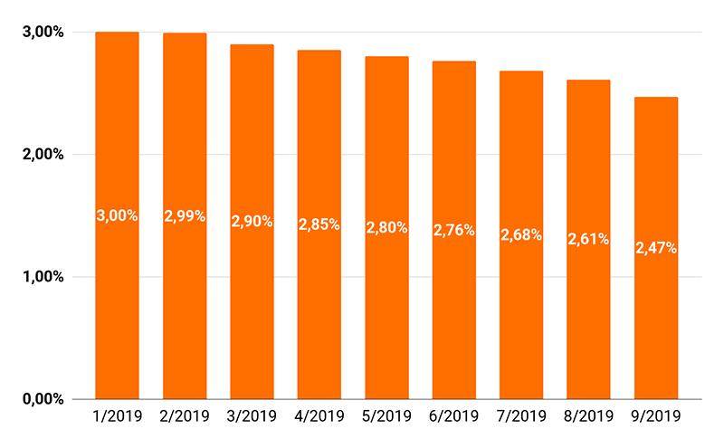 Graf s přehledem úrokových sazeb za období leden-září 2019