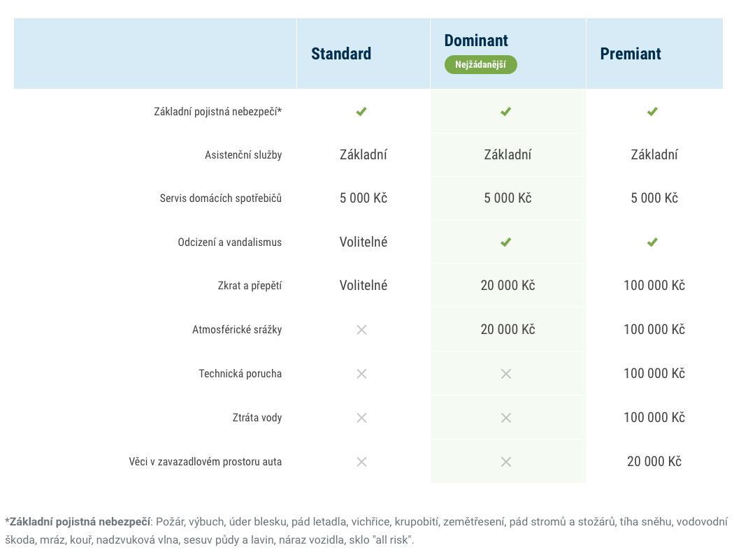 Ukázka pojištění domácnosit u ČSOB pojišťovny