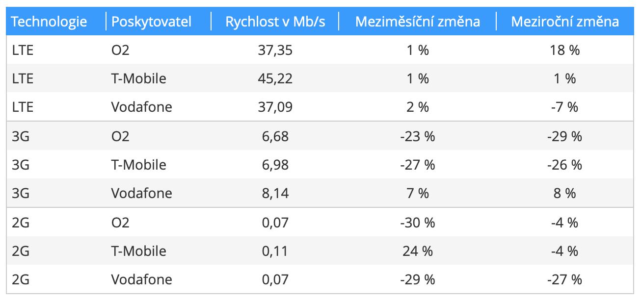 Rychlost mobilních data v České republice - srovnání hlavních operátorů
