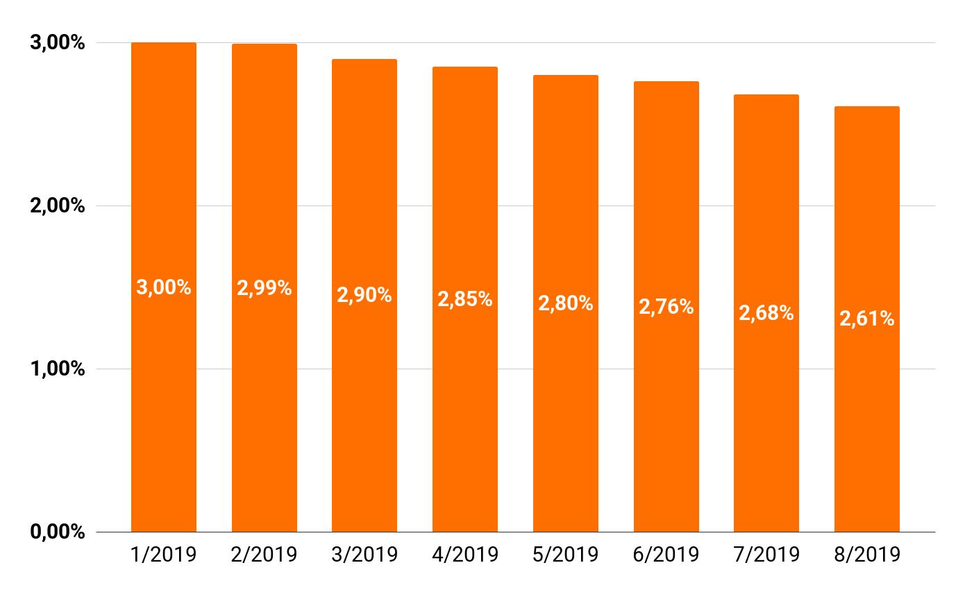 Úrokové sazby hypoték leden 2019 - srpen 2019