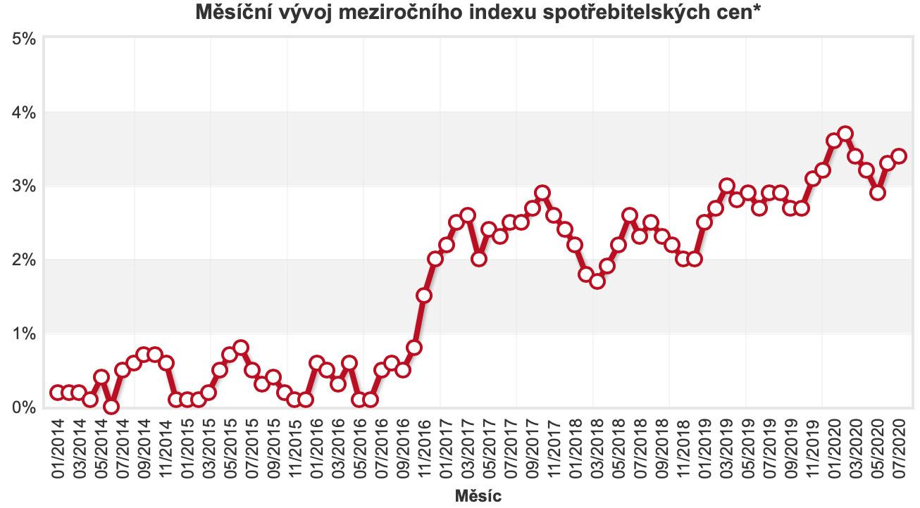 Měsíční vývoj meziročního indexu  spotřebitelských cen