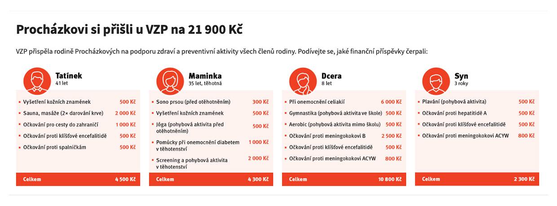 Benefity u VZP.cz